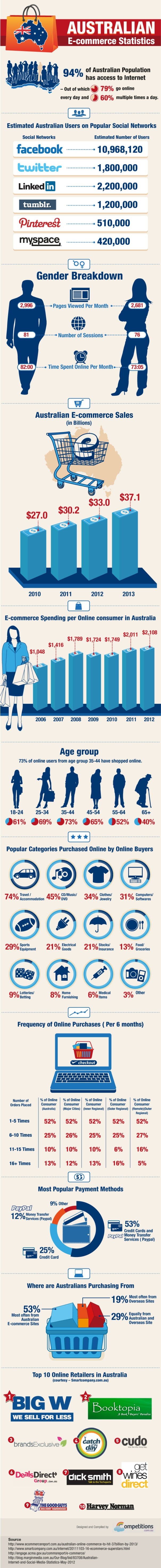 Why E-commerce Is a booming business in Australia